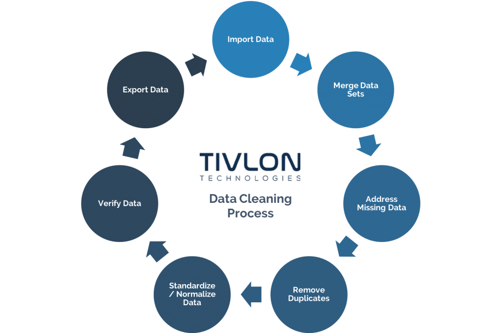 Data Cleaning Process